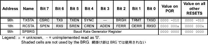 SVX日記 - PICのUSART機能の翻訳(送信の巻)